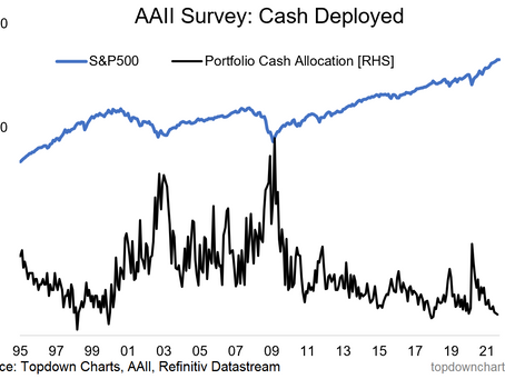 Chart of the Week - Cash is Trash?