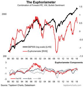 The investor sentiment euphoriameter