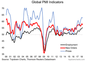 global PMI employment new orders prices chart