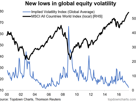 ChartBrief 85 - Are we all wrong about volatility?