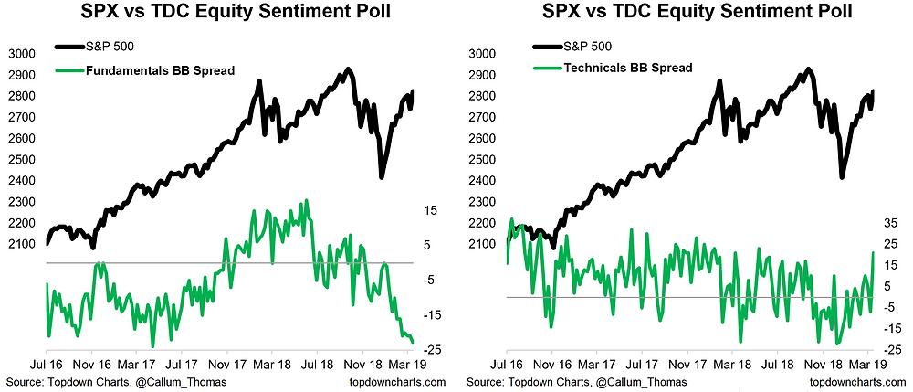 equity sentiment survey: technicals vs fundamentals