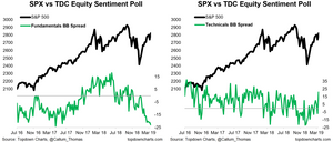 equity sentiment survey: technicals vs fundamentals