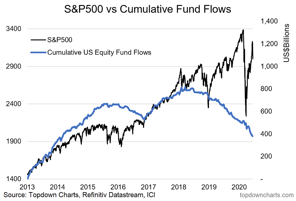 S&P500 chart and cumulative equity fund flows