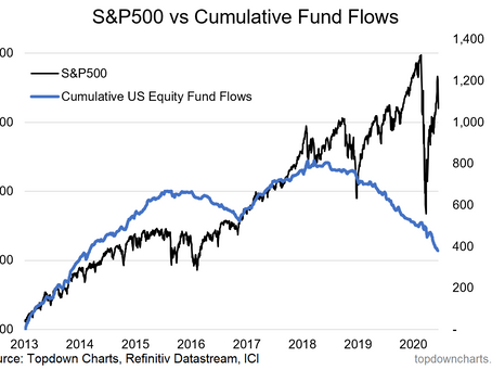 Weekly S&P 500 #ChartStorm - 15 June 2020