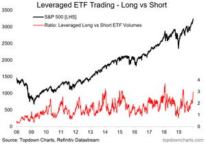 leveraged ETF trading demand