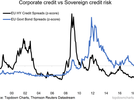 Chart Of The Week: Eurozone Credit Risk