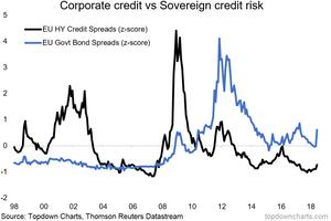 Eurozone risk pricing chart