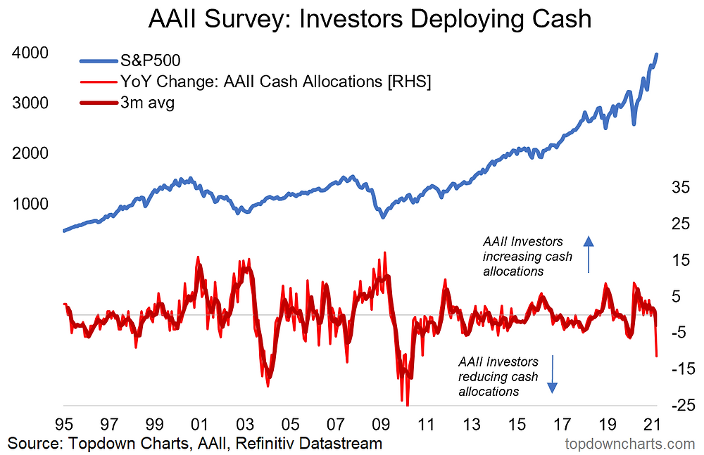chart of investors deploying cash