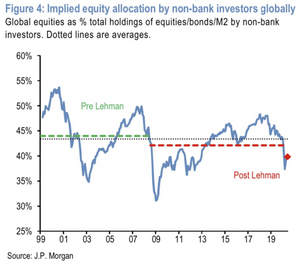 chart of implied equity positioning across investor portfolios