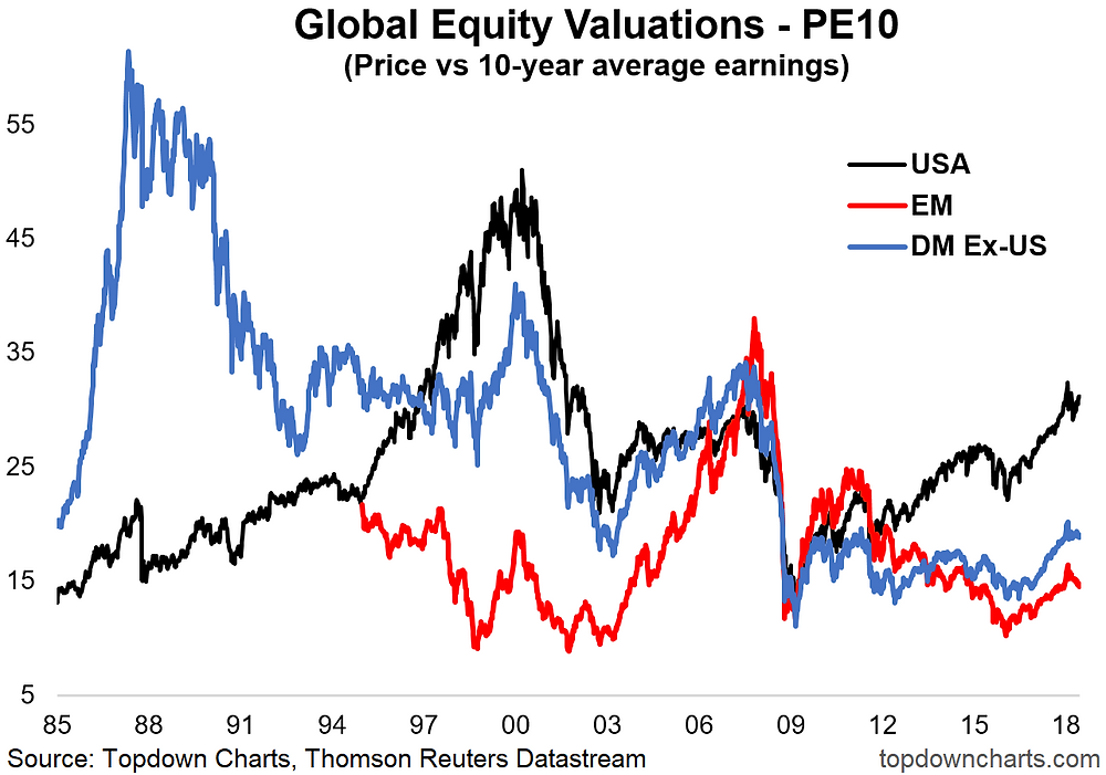 PE10 valuation chart - USA vs developed and emerging markets