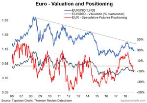 EURUSD strategy chart