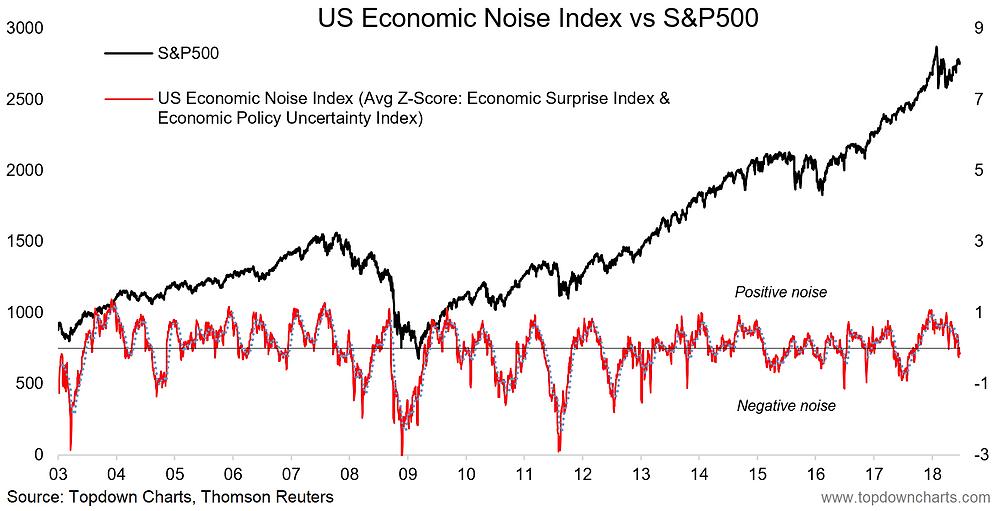 S&P500 vs US Economic Noise Index