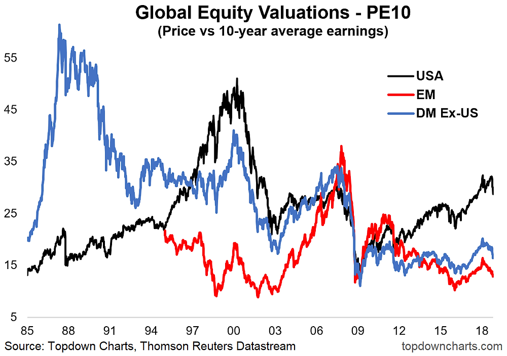 global equity PE10 valuations chart - CAPE, shiller PE, long term PE ratio