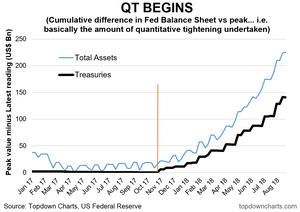 cumulative amount of Fed quantitative tightening