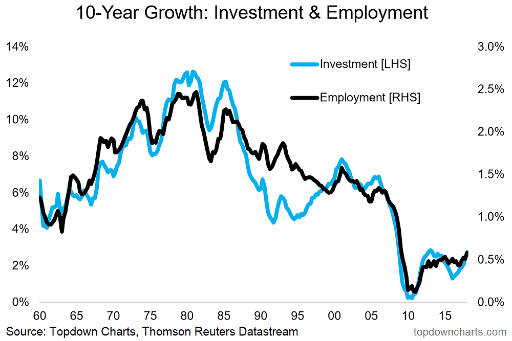 Long Term growth of employment and investment chart