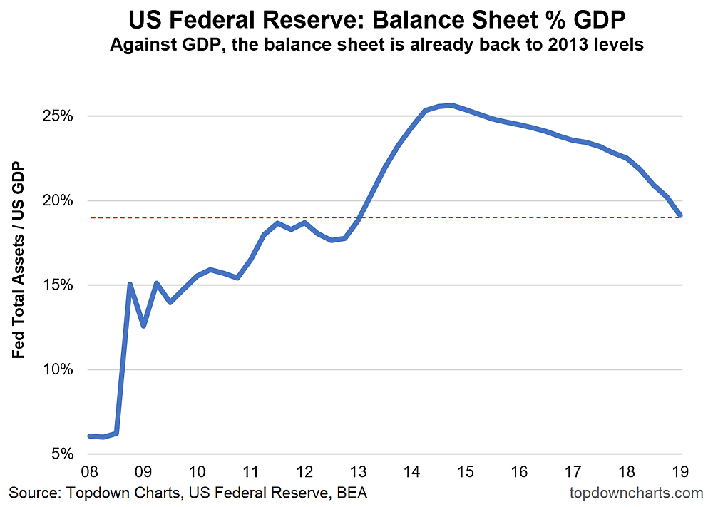 US Federal reserve balance sheet vs GDP after quantitative tightening