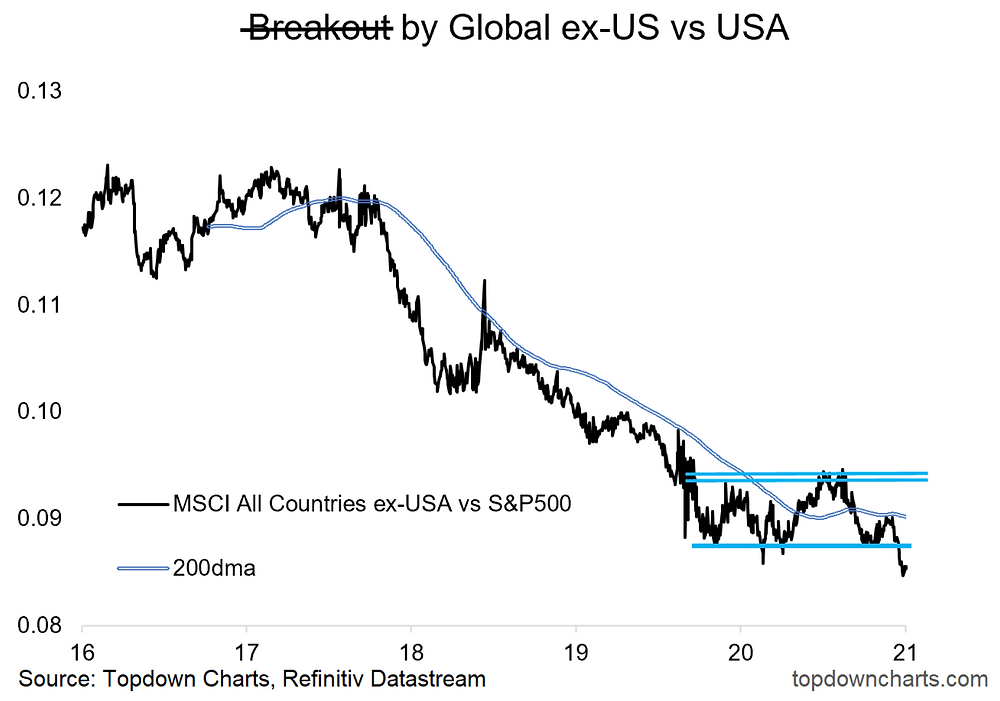 short-term technicals chart for global equities vs USA equities