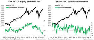 equity sentiment chart - fundamentals vs technicals