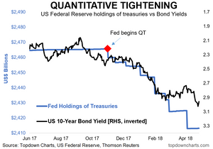 quantitative tightening vs US 10 year bond yields graph