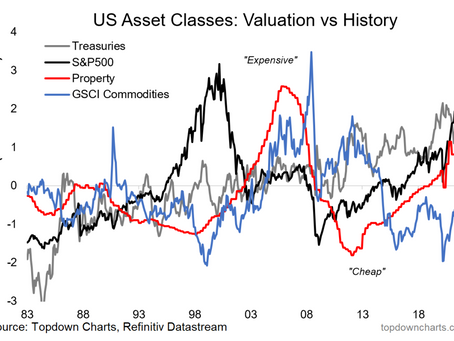 Valuations Rising: Is *Everything* Expensive??