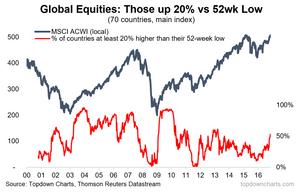 global equity bull market