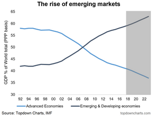 Emerging vs Developed economies - share of global GDP