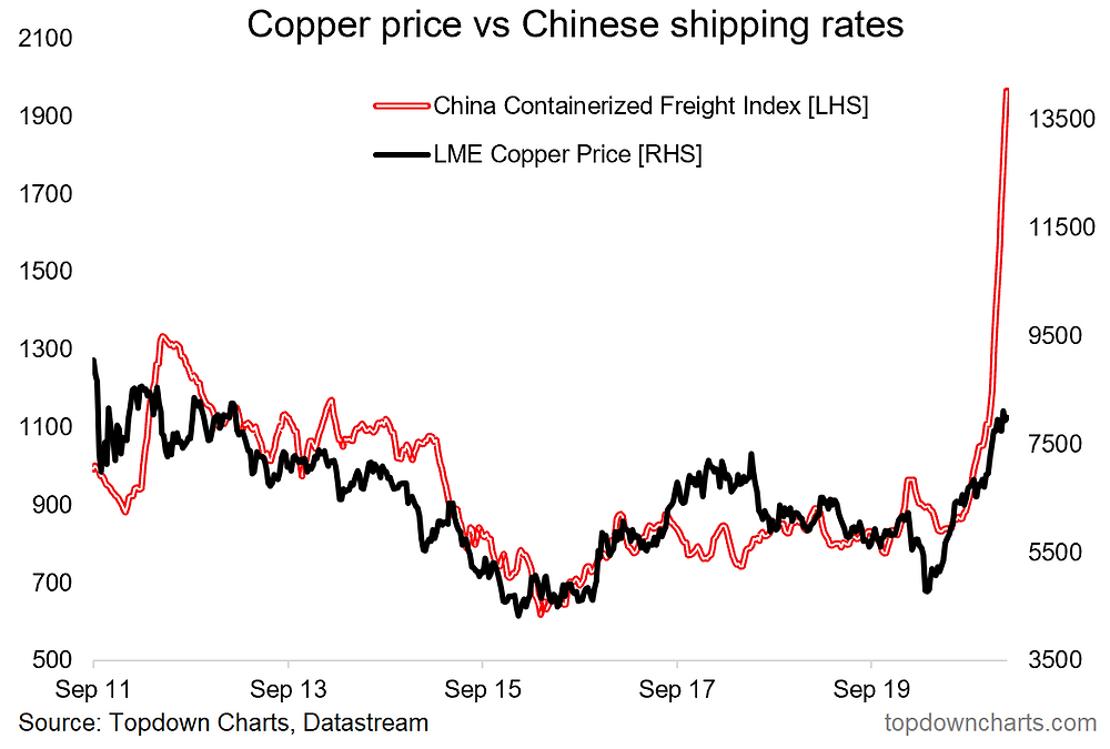 chart of China freight index vs copper