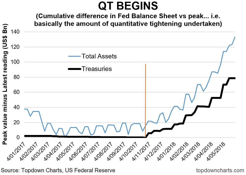 quantitative tightening chart