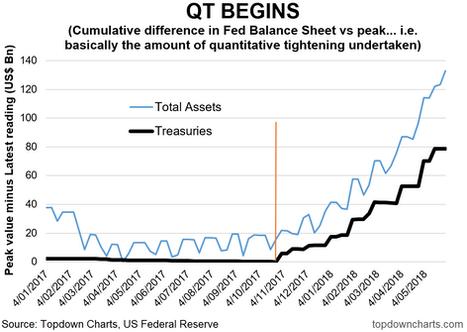 5 Charts on Quantitative Tightening