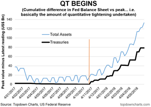 quantitative tightening chart