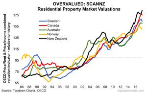 SCANNZ Economies property markets overvalued