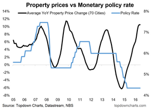 china property price cycle vs monetary policy interest rate