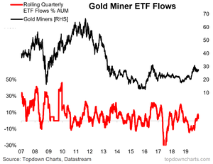 Gold mining stock etf flows