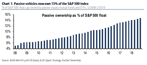 passive ownership of the S&P500 chart