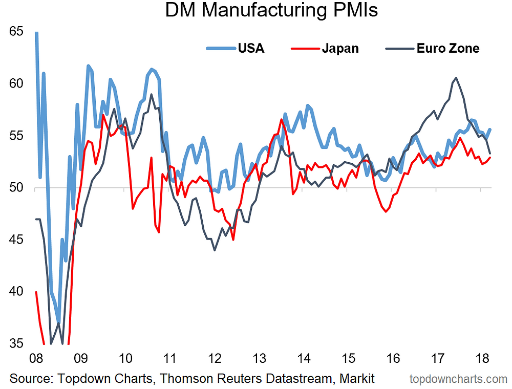 manufacturing PMI chart for USA, Japan, and Europe - economic indicators