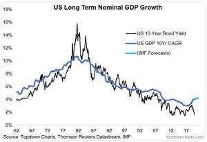bond yields fair value chart