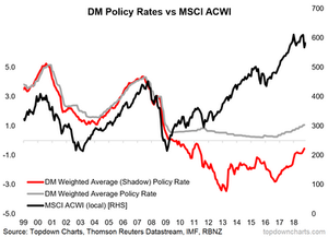 shadow policy rates and global equities chart