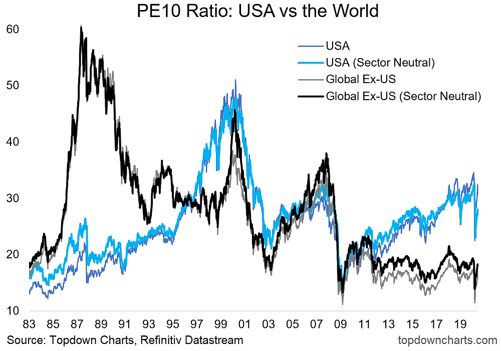 chart of sector adjusted valuations PE10 ratio for US equities and global equities