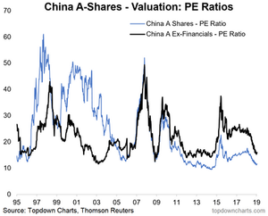 China A-share valuations (excluding financials)