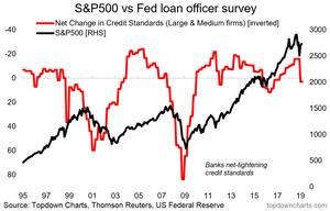 S&P500 bear market warning indicator - commercial bank lending standards