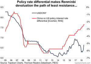 USDCNY Chinese Renminbi vs US policy interest rate differentials
