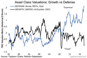 graph of asset class valuations