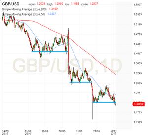 GBPUSD technicals, downtrend, broken support