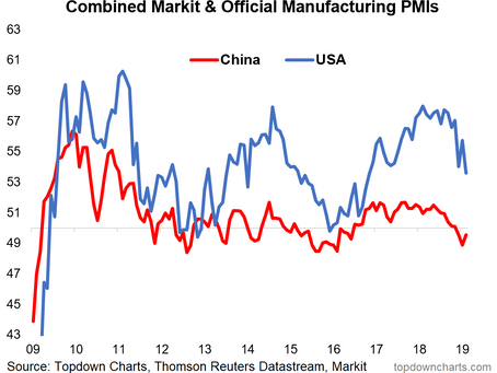 Top 5 Charts of the Week: Global Economic Pulse and Investor Sentiment