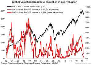 global equities valuation breadth