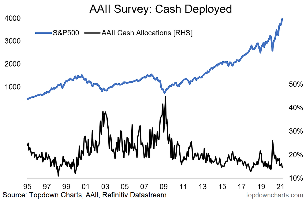 chart of investor cash allocations