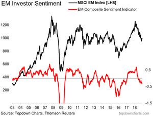 emerging market equity sentiment indicator