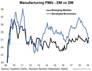 manufacturing PMIs - DM vs EM