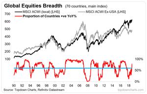 global equities market breadth