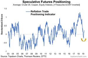 reflatometer speculative futures positioning - rebound in sentiment